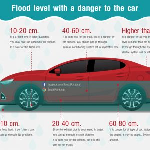Flood level with a danger to the car